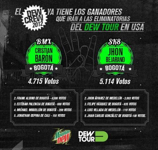 Resultados del concurso del Dew Crew en Colombia